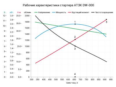 Рабочие характеристики АТЭК МТЗ-000