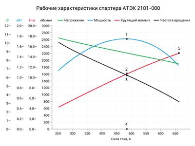 Рабочие характеристики АТЭК 2101-000