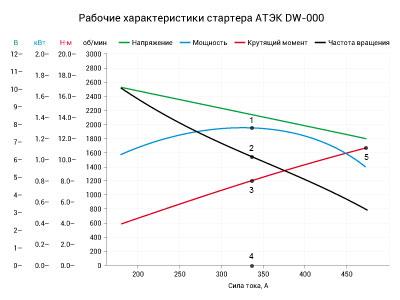 Рабочие характеристики АТЭК DW-000
